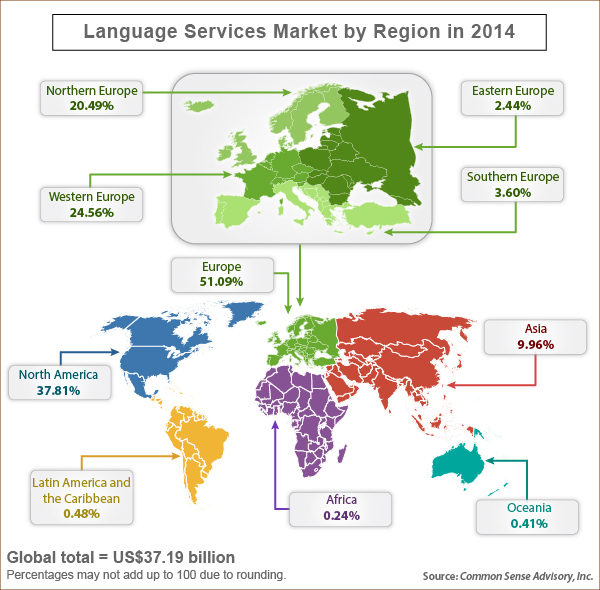 market-for-outsourced-language-services-to-skyrocket-language-services-market